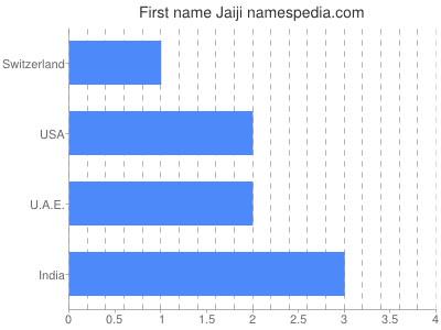 Given name Jaiji