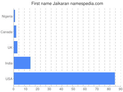 Given name Jaikaran