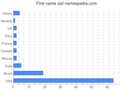 Given name Jail
