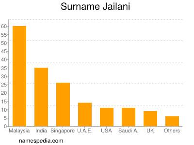 Surname Jailani