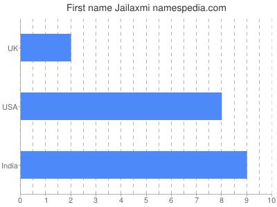 Given name Jailaxmi