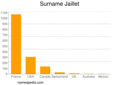 Surname Jaillet