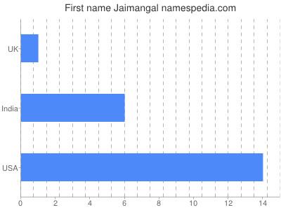 Given name Jaimangal