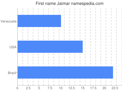 Given name Jaimar