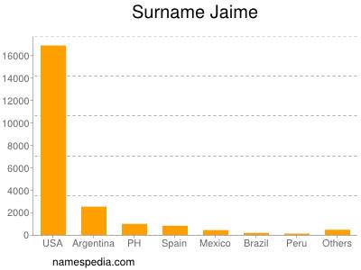 Surname Jaime