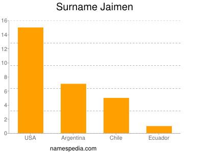Surname Jaimen