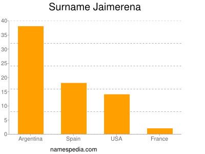 Surname Jaimerena
