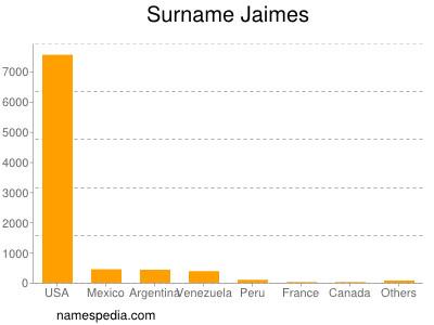 Surname Jaimes
