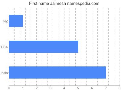 Given name Jaimesh