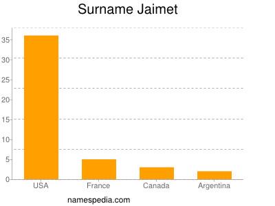 Surname Jaimet