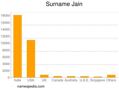 Surname Jain