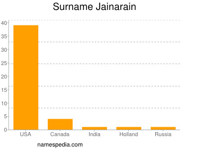 Surname Jainarain