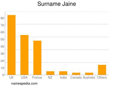 Surname Jaine