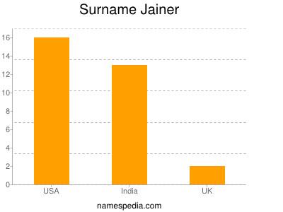 Surname Jainer