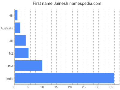 Given name Jainesh
