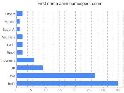 Given name Jaini