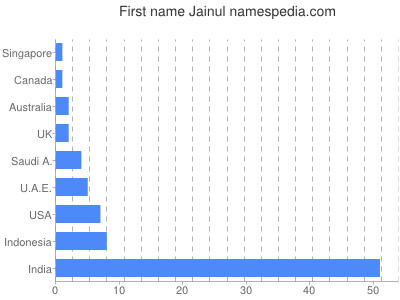 Given name Jainul