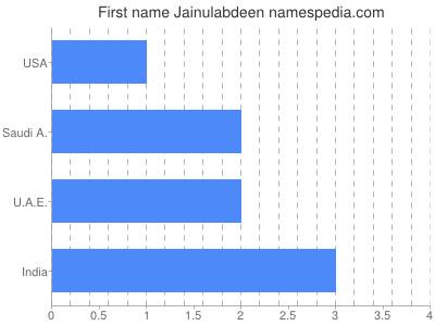Given name Jainulabdeen