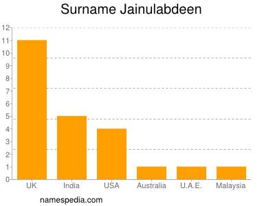 Surname Jainulabdeen