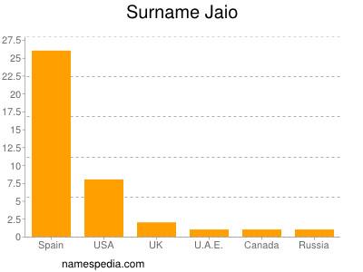 Surname Jaio