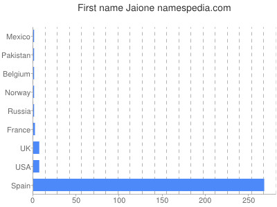 Given name Jaione