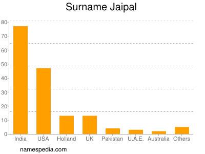 Surname Jaipal