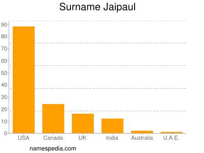 Surname Jaipaul