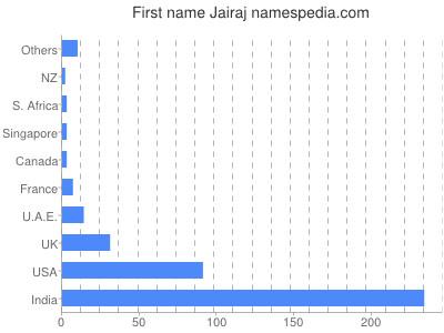 Given name Jairaj