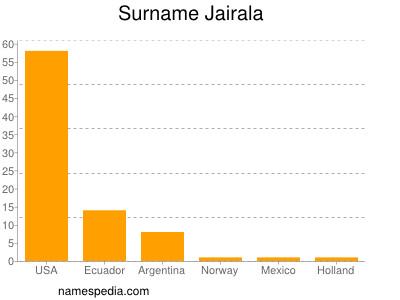 Surname Jairala
