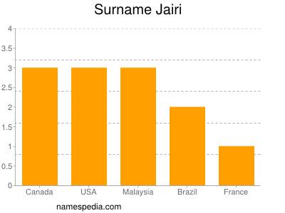 Surname Jairi