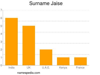 Surname Jaise