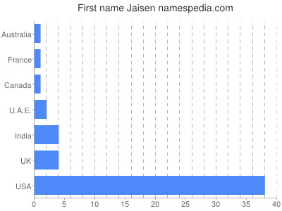 Given name Jaisen