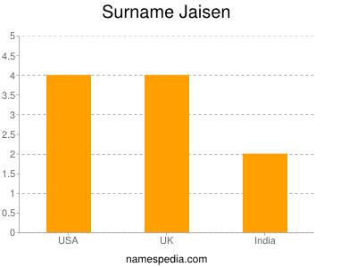 Surname Jaisen