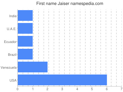 Given name Jaiser