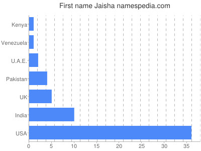 Given name Jaisha