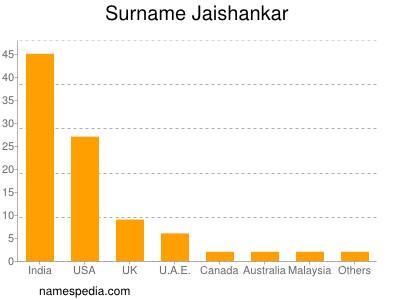 Surname Jaishankar