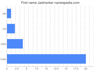 Given name Jaishanker