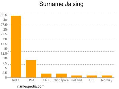 Familiennamen Jaising