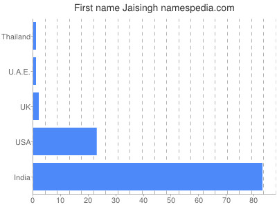 Given name Jaisingh