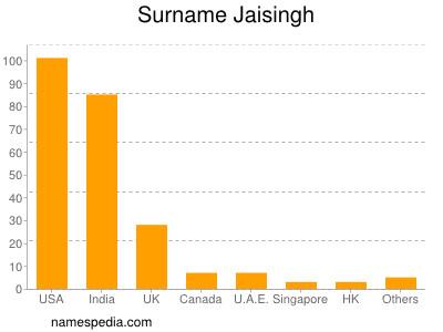 Surname Jaisingh