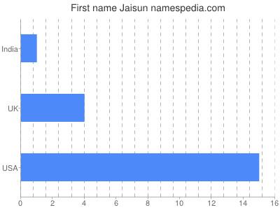 Given name Jaisun