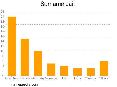Surname Jait