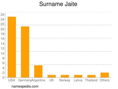 Surname Jaite