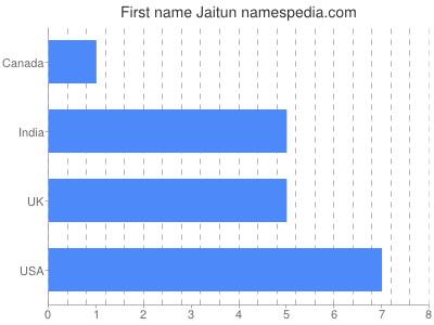 Given name Jaitun