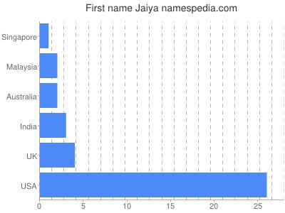 Given name Jaiya