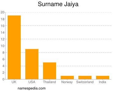 Surname Jaiya