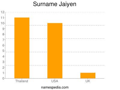 Surname Jaiyen