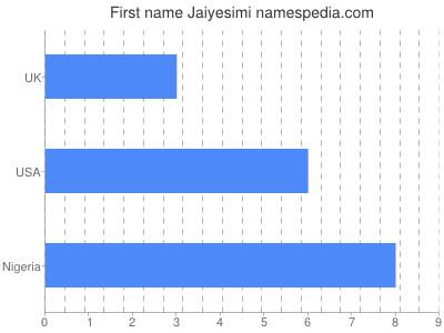 Given name Jaiyesimi