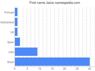 Given name Jaiza