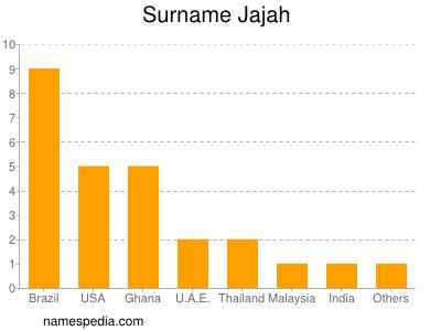 Surname Jajah